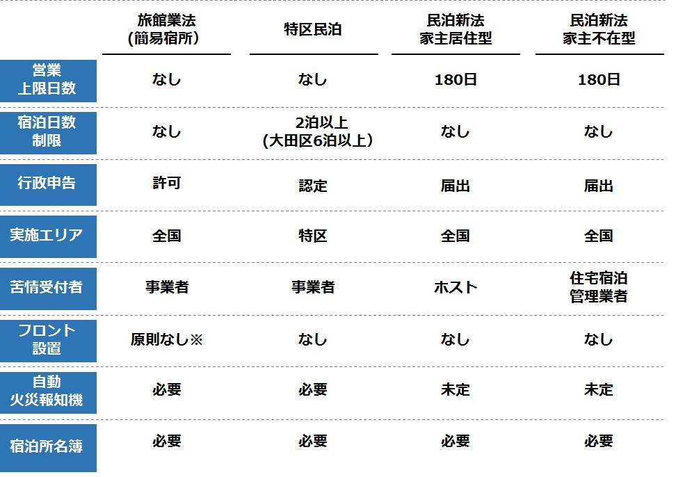 minpaku-shinhou